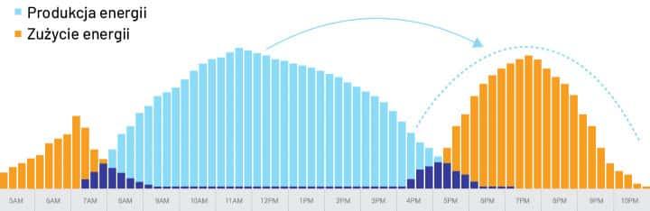 Graf wykorzystania energii w fotowoltaice
