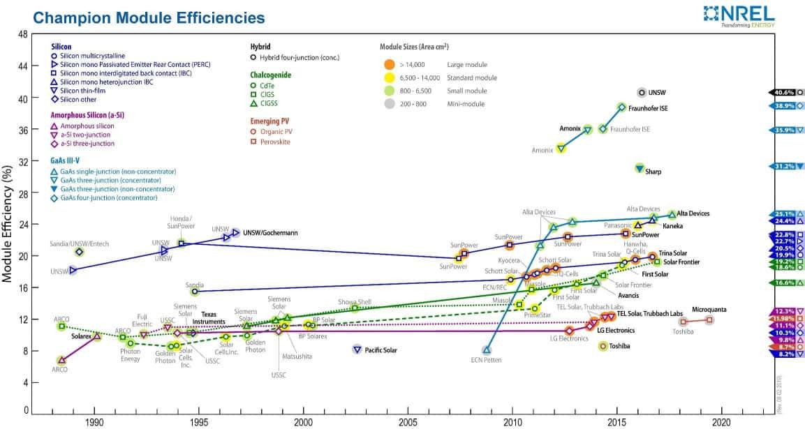 historia wydajności paneli fotowoltaicznych