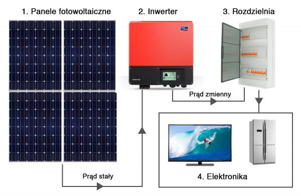 Schemat działania instalacji PV