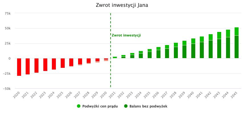 przykładowy wykres na opłacalność paneli fotowoltaicznych