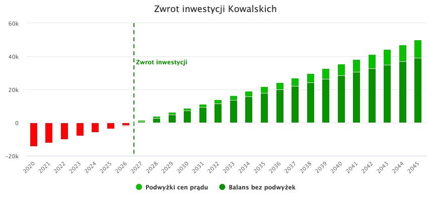 wykres przedstawiający opłacalność fotowoltaiki