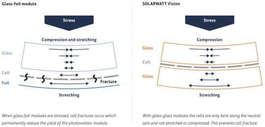 Wytrzymałość paneli szyba szyba na mikropęknięcia